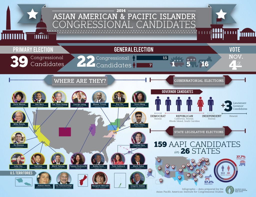 Asian American  Candidates 2014