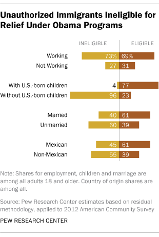 Pew breakdown of Obama immigration reform