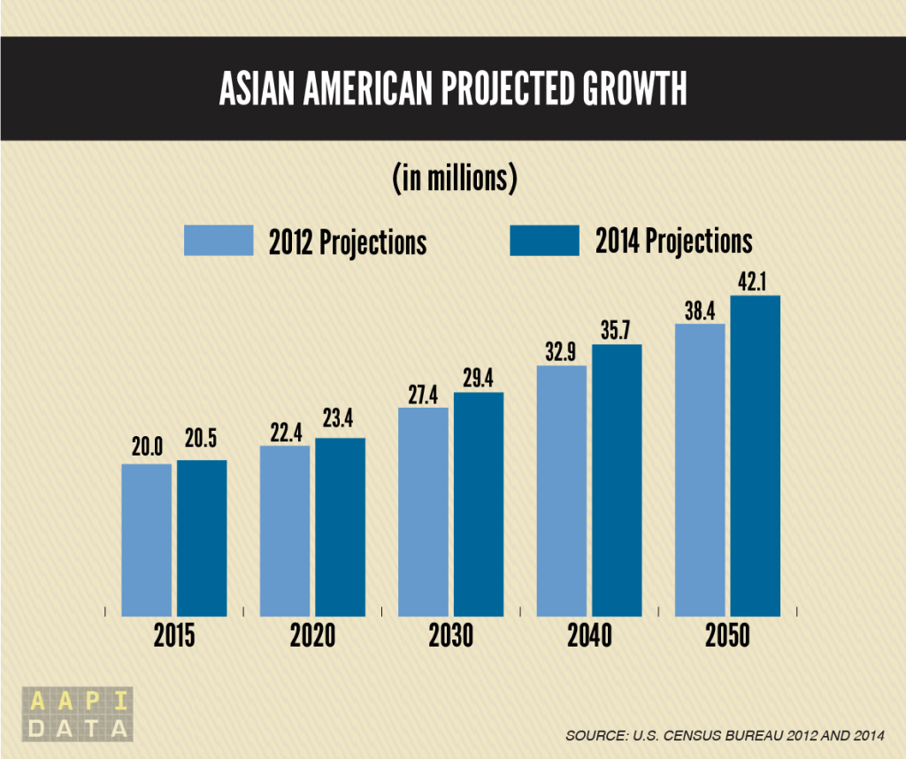 Asian American population projected growth