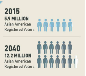 Future of Asian American voters in 2040