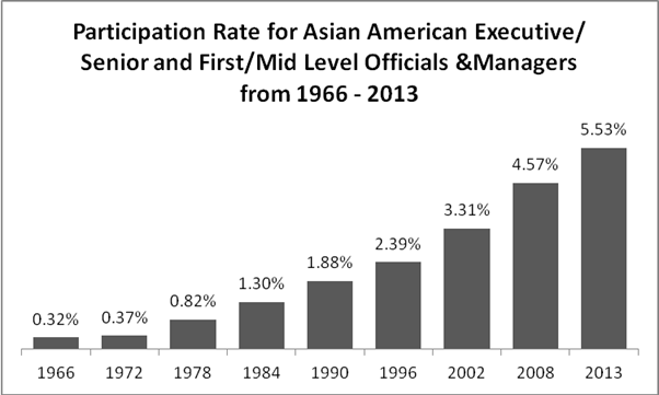 Asian American executives