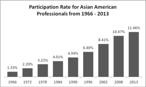 Asian American Professionals