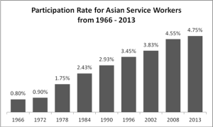 Asian American Service Workers