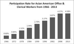 Asian American clerical workers