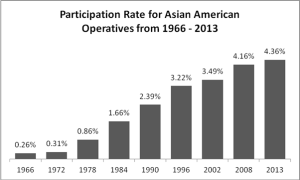 Asian American operatives