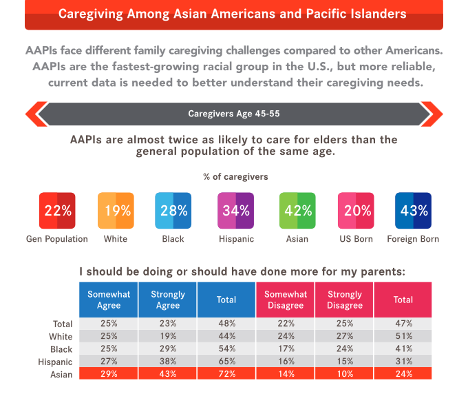 AARP Caregiving infographic