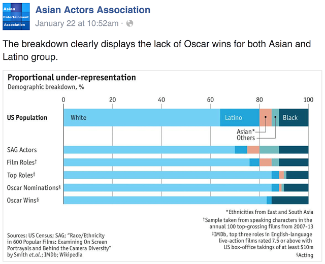 Ethnic breakdown of Oscar wins