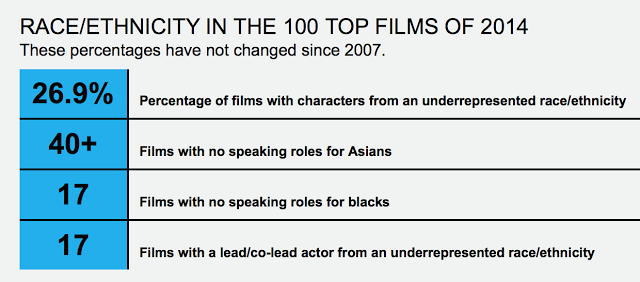 Ethnic breakdown top 100 films in 2014