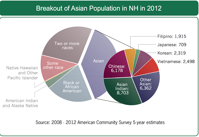 New Hampshire Asian population