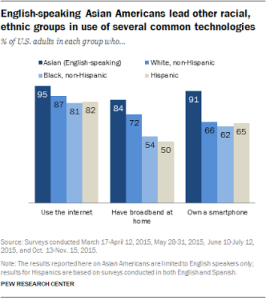 Pew Asians and the internet report 2016