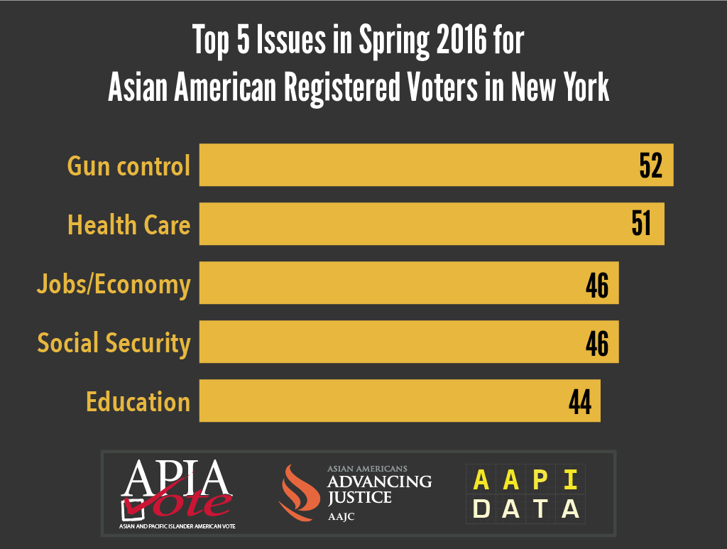 APIA Vote Survey-top 5 issues