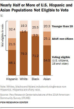 Asian & Hispanic ineligible voters