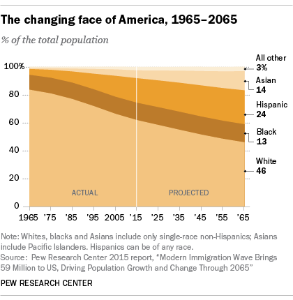 Pew Changing face of America1