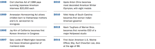 Timeline of asian american history