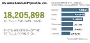 2011 Asian American population infographic