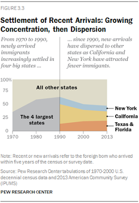 immigratation migration last 5 years