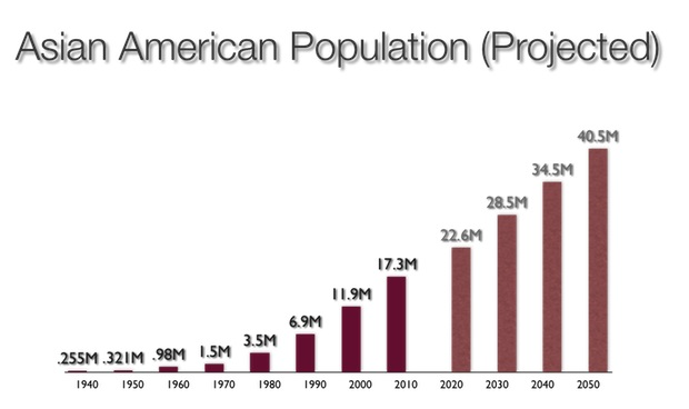 Asian American Population Growth 50