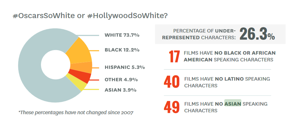 USC Hollywood Diversity Study