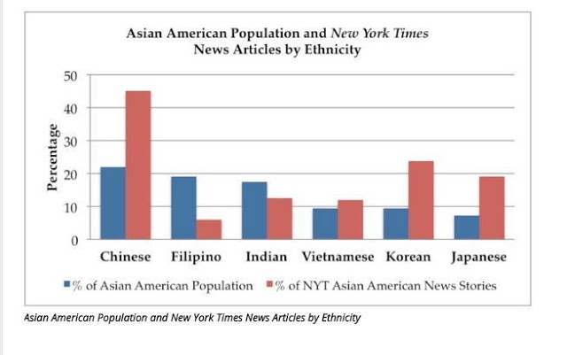 NY Times coverage of Asian Americans