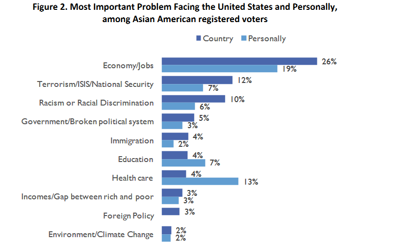 National Asian American Survey 2016 issues