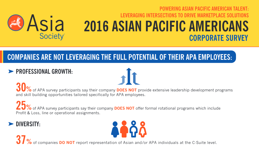 Asian Society Asian Pacific American Corporate Survey